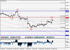 USD/CAD: wave analysis 21 September 2017, 09:19 Free Forex Signals