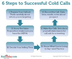 Cold Calling Strategies Kit: How to Turn Cold Calls into Hot Sales Leads