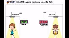 Highlight Toilet Occupancy Control System, Toilet safe counting system, ... 3d Camera, Control System, Counting, Toilet, Highlights, Flush Toilet, Toilets, Luminizer, Hair Highlights