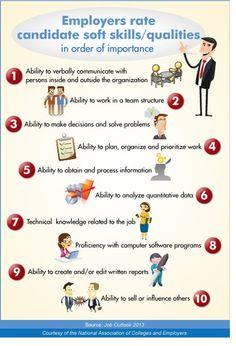 Resume For Skills Financial Analyst Resume Sample