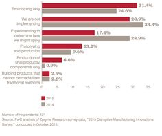 New PwC Study Showcases 3D Printing Trends Within Manufacturing