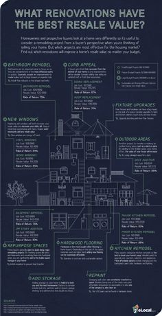 Saw this fabulous infographic and wanted to share it with all of you. One thing to always think about before you spend any money on your home is...what does it mean for the resale value!