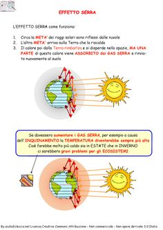Il Clima Sc. Media | AiutoDislessia.net Solar System, Problem Solving, Elementary Schools, Biology, Worksheets, Coding, Classroom, Science, Learning
