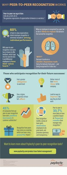 Why Peer-to-Peer Recognition Works Infographic
