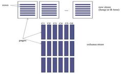 SQL Server 2012 Column Store Index Example