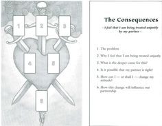The Consequences - I feel that I am being treated unjustly by my partner