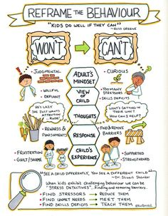 """""""Kids do well IF they can."""" -Ross Greene. The language we use has an enormous impact on how we view and handle """"bad"""" behaviour. Artist: Kristin Wiens"""