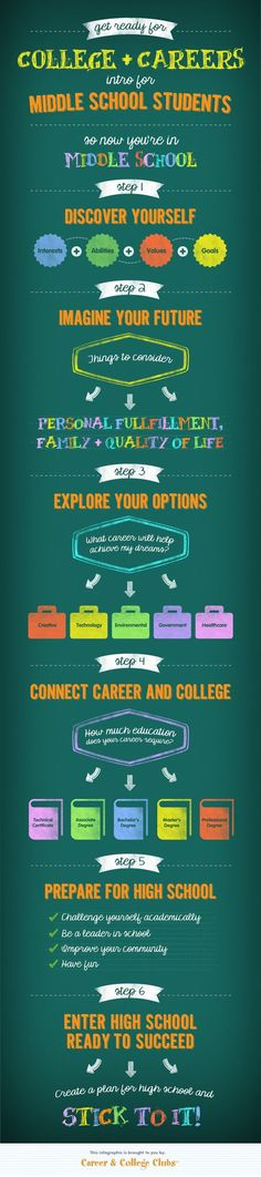 Get Ready for College & Careers for Middle School Students [Infographic] / #teenager #career #education #middleschool #exploration #bgccc #bgccentralcarolina / Via: https://visual.ly/community/infographic/education/pathway-college