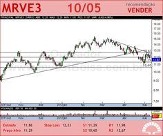 MRV - MRVE3 - 10/05/2012
