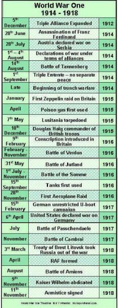 WW1 timeline Ww1 History, Israel History, World History, Family History, Ww1 Timeline, History Timeline, Ww1 Display, Ww1 Battles, Triple Entente