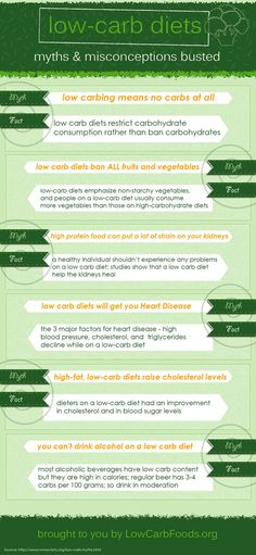 Myths about low-carb diets
