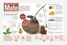 proceso de elaboración del mate #Realidades1-3B Ap Spanish, Spanish Class, Spanish Lessons, How To Speak Spanish, Spanish Teacher, Teaching Spanish, Yerba Mate Tea, Spanish Projects, Tapas