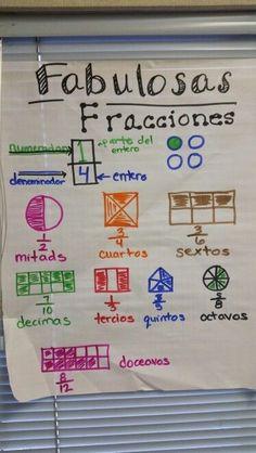 Mi clase menos favorita es la matemática porque es muy difícil y tengo esta clase antes del almuerzo. Empieza a las once y media y termina a las doce y veinticinco de la mañana. Esta clase es sólo lunes y miércoles con la señora Gómez.Ahora estamos haciendo ecuaciones cuadráticas