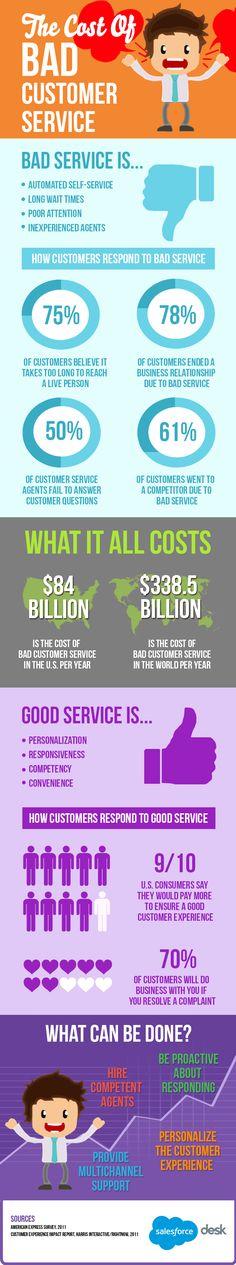 Mangelnde Qualität im Service kann Unternehmen teuer zu stehen kommen...