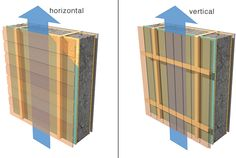 air flow in cavities behind cladding
