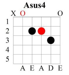 SUSPENDED CHORDS ARE SO FREQUENTLY USED IN GUITAR PLAYING THAT YOU GOT TO KNOW THEM IF YOU REALLY WANT TO PLAY YOUR FAVORITE SONGS...SO WHY WAIT IF YOU CAN LEARN NOW? JUST CLICK AT THE LINK BELOW AND WE WILL EXPLAIN 5 DIFFERENT RELEVANT SHAPES OF SUSPENDED CHORDS: http://musicterrene.com/2015/09/06/asus4-chord/