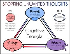 Kids Health Cognitive Triangle (CBT) - Use this worksheet to aid discussion about the cognitive triangle as a way to manage thoughts, feelings, and behaviors accompanying anxiety and depression. Cbt Therapy, Therapy Tools, Anxiety Therapy, Speech Therapy, Counseling Activities, School Counseling, Social Work Activities, Play Therapy Activities, Personal Development