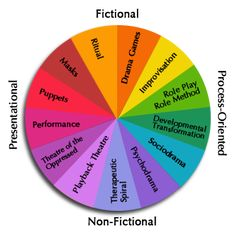 """""""Drama Therapy Central"""": A great blog about everything drama therapy."""
