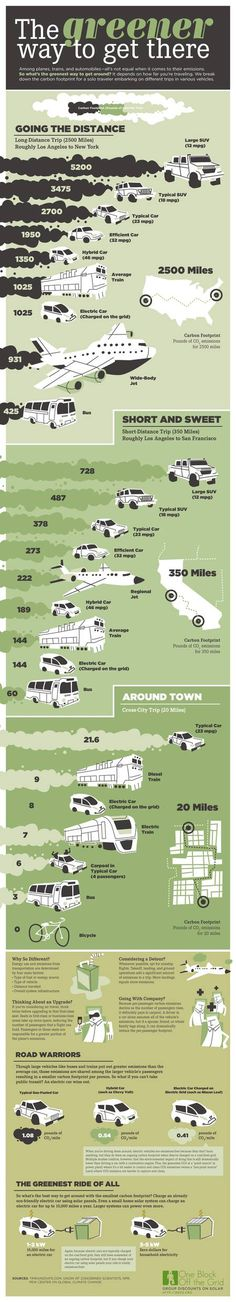 The Greenest Way to Travel (Infographic) : TreeHugger #transportation #travel #green