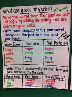 Great chart for teaching Irregular verbs to my students. I like that its colorful.