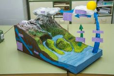 Ciclo del agua Science Activities For Kids, Science Experiments Kids, Science Classroom, Science For Kids, Art For Kids, Weather Activities, Water Cycle Project, Science Experience, Earth Science Projects