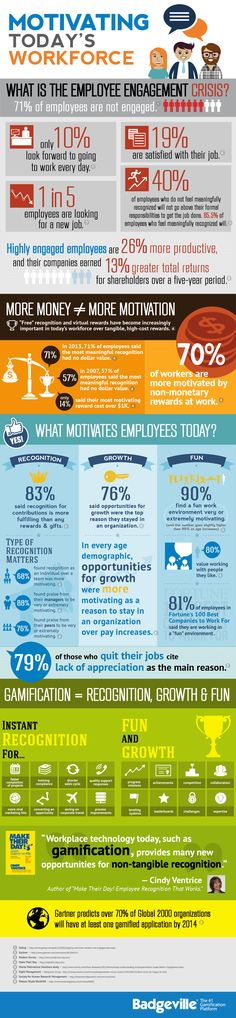 A motivated workforce is a productive workforce. But, what motivates people is not always obvious.  see this great infographic www.teambonding.com.au