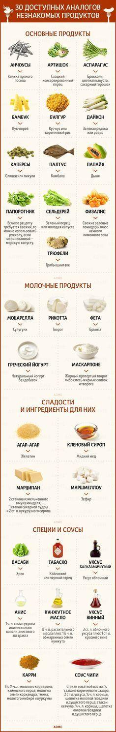30доступных продуктов, которые легко заменят редкие ингредиенты