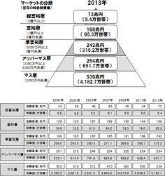 図1:純金融資産保有額の階層別にみた世帯数と各層の保有資産規模の推移(2000年~2013年)