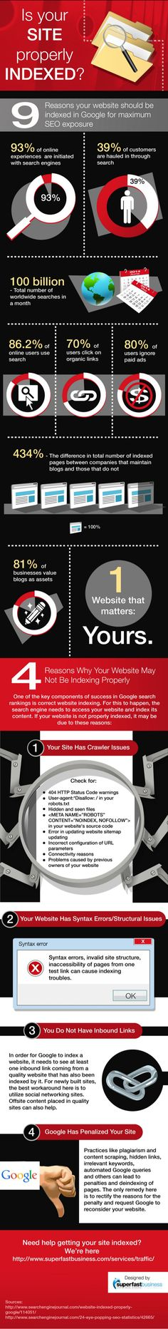 Is your site properly indexed? #SEO #infographic #infografía