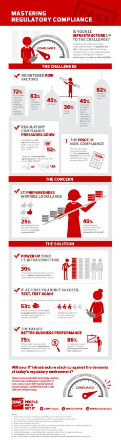 Great infographic about regulatory compliance in financial services. #infographic #infosec