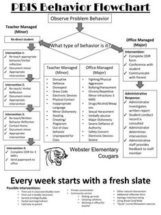 This is a great chart to look at when categorizing behavior. However, this chart does seem to be a bit regulated and structured, I would want a chart that is more fun to show my students. Pbis School, School Social Work, School Counselor, Elementary Counseling, Social Emotional Learning, Social Skills, Behavior Management, Classroom Management, Middle School Management