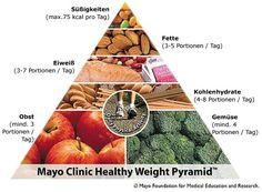 Mayo Diät Ernährungspyramide
