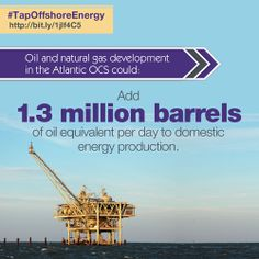 Oil and natural gas development in the Atlantic OCS could add 1.3 million barrels of oil equivalent per day to domestic energy production, which is about 70 percent of current output from the Gulf of Mexico.