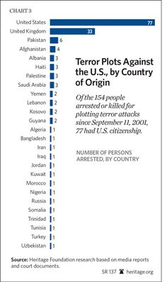 9/11 terrorist attacks | 60 Terrorist Plots Since 9/11: Continued Lessons in Domestic ...