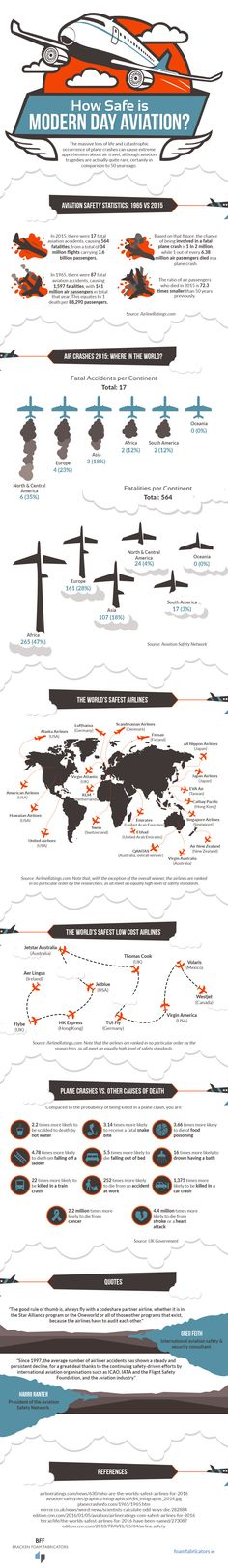 How do aviation safety statistics compare now to 50 years ago? Which airlines have the best safety record? Which part of the world sees the most air crashes? The answers to all of these can be found in the following infographic from Bracken Foam Fabricators.
