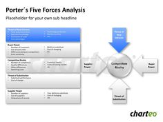 Visualize Porter's Five Forces that influence business by making use of this analysis template for PowerPoint. Download now at http://www.charteo.com/en/PowerPoint/Marketing-Business-Charts/Business-Analysis/Porter-s-Five-Forces-Analysis-1-german.html