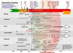 A speculative peak-oil timeline
