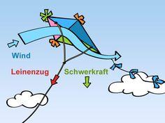 Mit Pfeilen sind die Kräfte Wind, Schwerkraft und Leinenzug dargestellt, die auf einen Drachen wirken. (Bild: SWR)
