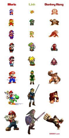 Nintendo - Evolução