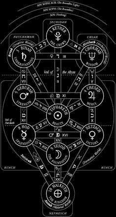 The Kabbalistic Tree of Life with the names of the Sephiroth and paths--graphic image from medieval Jewish mysticism.
