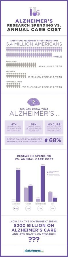 Alzheimer's Research Spending vs. Annual Care Costs