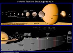 Planet Saturn Rings | Above : Saturn's rings and inner moons. The A ring and the B ring are ...