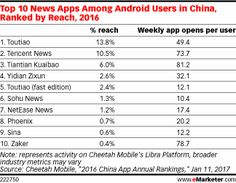 Article: Chinese News App Toutiao Nabs Video Platform Flipagram