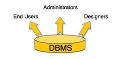 BioinformaticianNRJ: DBMS MCQ