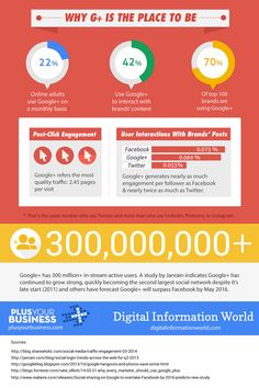 Why Google+ Is the Place to Be