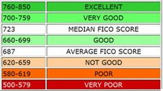 different levels of credit score range