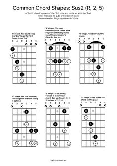 Common Chord Shapes Sus2 - Some useful shapes for the Sus2 chord: 1, 2, 5