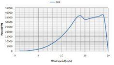Google Image Result for http://www.gogreen.cr/images/30kw-off-grid-wind-turbine_201073011422696.jpg