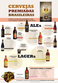 Cervejas mais premiadas em cada categoria são destacadas em pôster. Saiba mais aqui