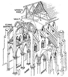 Medieval Churches And Synagogues Gothic Style Historical ArchitectureArchitecture DiagramsGothic
